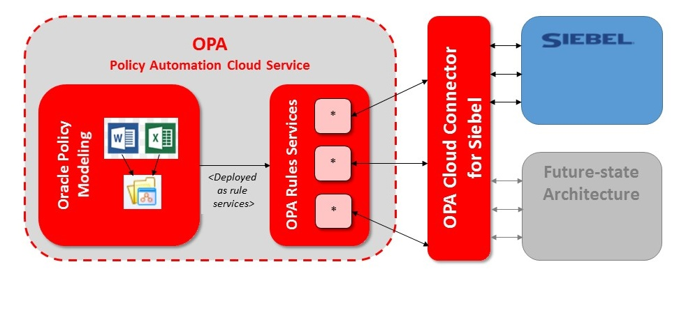 Siebel OPA Connector Diagram